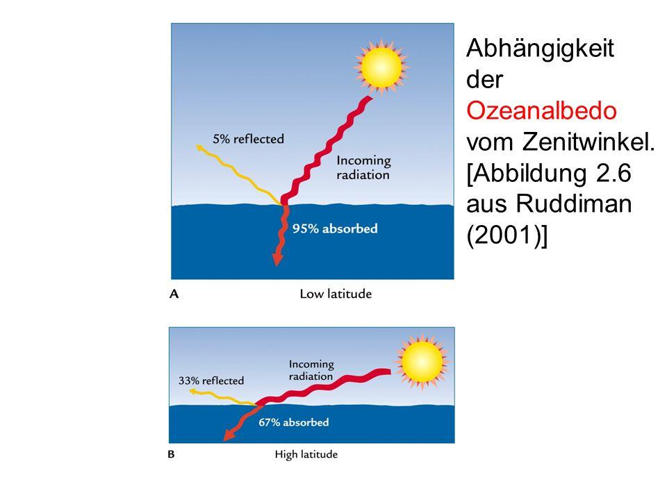 Abhängigkeit der Ozeanalbedo vom Zenitwinkel. [Abbildung 2